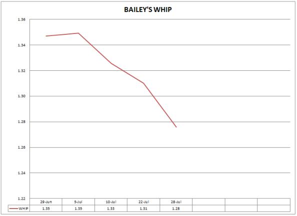 BAILEY'S WHIP